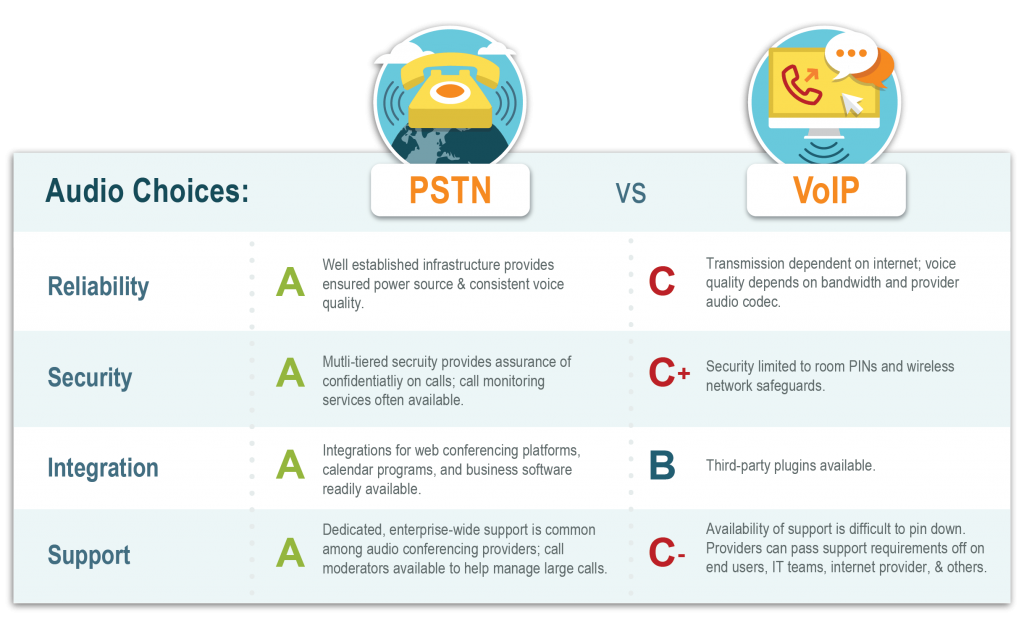 Infographic that compares pstn vs. voip
