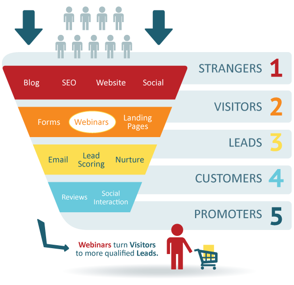Marketing Webinars can help move leads through the inbound marketing funnel